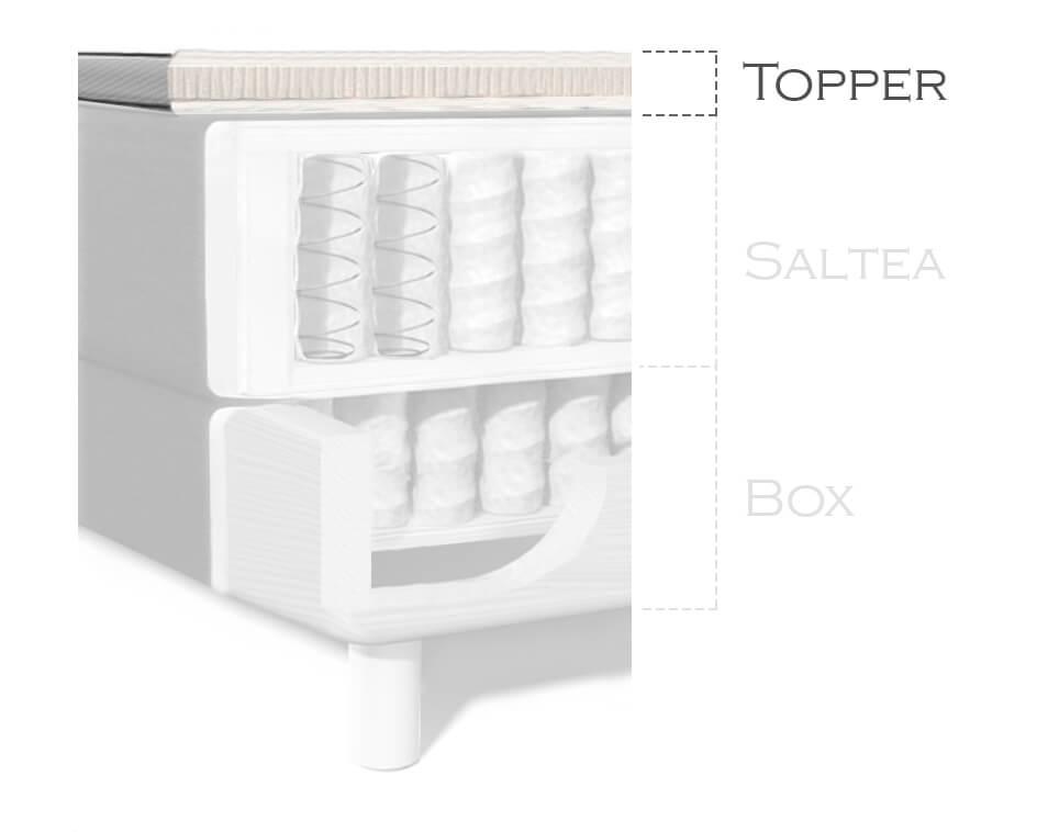 Structura BoxSpring Topper